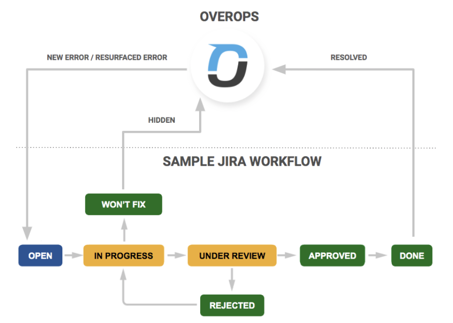 Automate_Creation_of_Jira_Issues_Best_Practices_-_Google_Docs.png